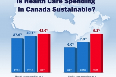 Health care is projected to consume an even larger portion of program spending over the next 15 years.