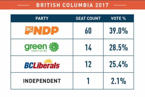 More than 170,000 elementary and high school students participated in the Student Vote program for the 2017 B.C. election.